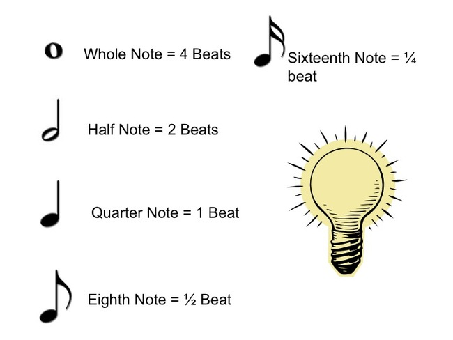 Note Duration And Reading Rhythms Recorder Support